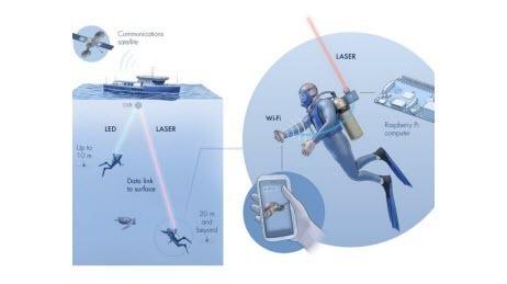 Впервые протестирован подводный WiFi